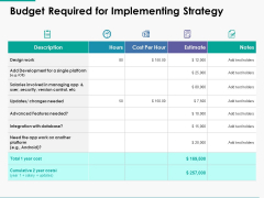 Budget Required For Implementing Strategy Ppt Powerpoint Presentation Slides Template