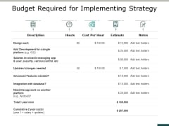 Budget Required For Implementing Strategy Ppt PowerPoint Presentation Styles Designs Download