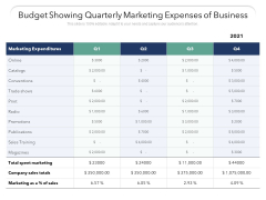 Budget Showing Quarterly Marketing Expenses Of Business Ppt PowerPoint Presentation File Guidelines PDF