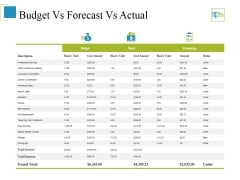 Budget Vs Forecast Vs Actual Ppt PowerPoint Presentation Ideas Templates