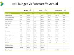 Budget Vs Forecast Vs Actual Ppt PowerPoint Presentation Model Example File