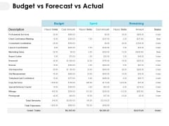 Budget Vs Forecast Vs Actual Ppt PowerPoint Presentation Samples