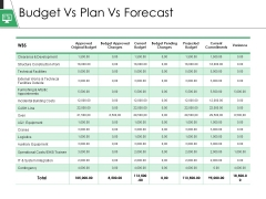 Budget Vs Plan Vs Forecast Ppt PowerPoint Presentation Model Format Ideas