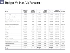 Budget Vs Plan Vs Forecast Ppt PowerPoint Presentation Model Summary