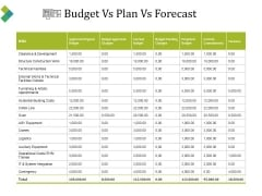 Budget Vs Plan Vs Forecast Ppt PowerPoint Presentation Professional Information