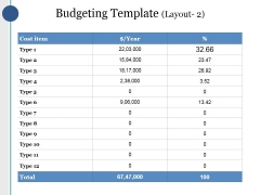 Budgeting Template Ppt PowerPoint Presentation Infographic Template Guide