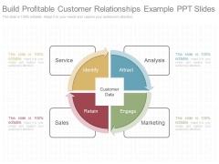 Build Profitable Customer Relationships Example Ppt Slides