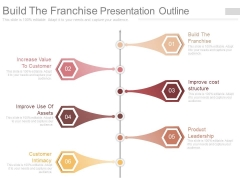 Build The Franchise Presentation Outline