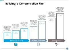 Building A Compensation Plan Ppt PowerPoint Presentation Pictures Deck