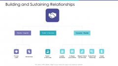 Building And Sustaining Relationships Ppt Gallery Format Ideas PDF