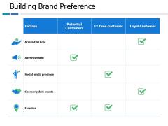 Building Brand Preference Ppt PowerPoint Presentation Model Slide Download