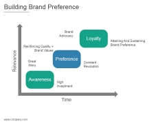 Building Brand Preference Ppt PowerPoint Presentation Picture