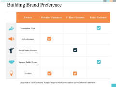 Building Brand Preference Ppt PowerPoint Presentation Pictures Themes