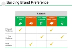 Building Brand Preference Ppt PowerPoint Presentation Professional Layout Ideas