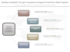 Building Capability Through Competence Diagram Powerpoint Slide Graphics