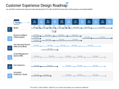Building Customer Experience Strategy For Business Customer Experience Design Roadmap Diagrams PDF