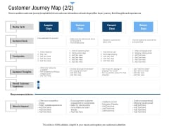 Building Customer Experience Strategy For Business Customer Journey Map Price Clipart PDF