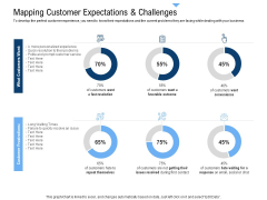 Building Customer Experience Strategy For Business Mapping Customer Expectations And Challenges Portrait PDF