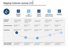 Building Customer Experience Strategy For Business Mapping Customer Journey Visit Ideas PDF