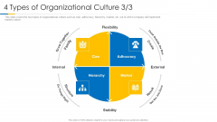 Building Efficient Work Environment 4 Types Of Organizational Culture Stability Topics PDF