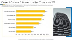 Building Efficient Work Environment Current Culture Followed By The Company Profit Pictures PDF