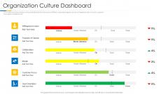 Building Efficient Work Environment Organization Culture Dashboard Information PDF