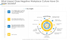Building Efficient Work Environment What Impact Does Negative Workplace Culture Have On Wider Society Clipart PDF