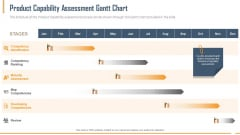 Building Innovation Capabilities And USP Detection Product Capability Assessment Gantt Chart Ppt Summary Gridlines PDF