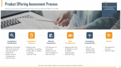 Building Innovation Capabilities And USP Detection Product Offering Assessment Process Ppt Portfolio Guidelines PDF