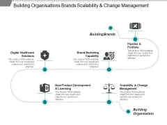 Building Organisations Brands Scalability And Change Management Ppt PowerPoint Presentation Summary Good