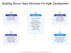 Building Scrum Team Structure For Agile Development Ppt PowerPoint Presentation Infographic Template Backgrounds PDF