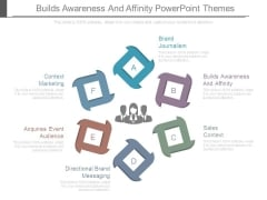 Builds Awareness And Affinity Powerpoint Themes