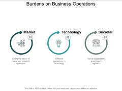 Burdens On Business Operations Ppt PowerPoint Presentation Icon Graphics Pictures
