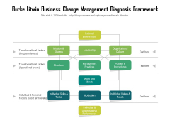 Burke Litwin Business Change Management Diagnosis Framework Ppt PowerPoint Presentation Styles Smartart PDF