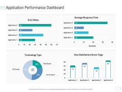 Business API Management Application Performance Dashboard Inspiration PDF