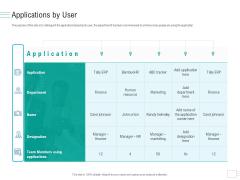 Business API Management Applications By User Ppt Portfolio Themes PDF