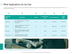 Business API Management What Applications Do We Use Icons PDF
