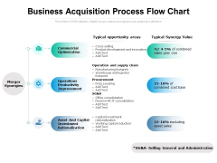 Business Acquisition Process Flow Chart Ppt PowerPoint Presentation Infographics Summary