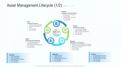 Business Activities Assessment Examples Asset Management Lifecycle Gride Topics PDF