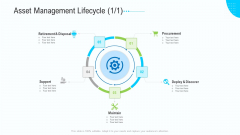 Business Activities Assessment Examples Asset Management Lifecycle Icon Formats PDF