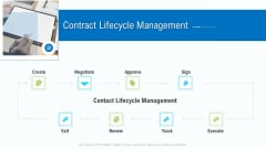 Business Activities Assessment Examples Contract Lifecycle Management Elements PDF