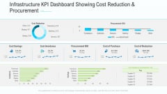 Business Activities Assessment Examples Infrastructure KPI Dashboard Showing Cost Reduction And Procurement Portrait PDF