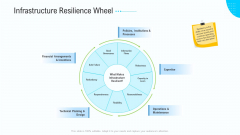 Business Activities Assessment Examples Infrastructure Resilience Wheel Brochure PDF