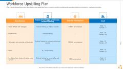 Business Advancement Internal Growth Workforce Upskilling Plan Microsoft PDF