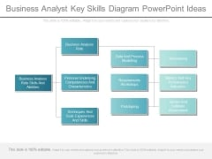 Business Analyst Key Skills Diagram Powerpoint Ideas