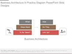 Business Architecture In Practice Diagram Powerpoint Slide Designs