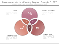 Business Architecture Planning Diagram Example Of Ppt