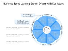 Business Based Learning Growth Drivers With Key Issues Ppt PowerPoint Presentation Gallery Picture PDF