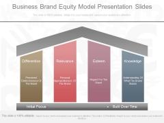 Business Brand Equity Model Presentation Slides