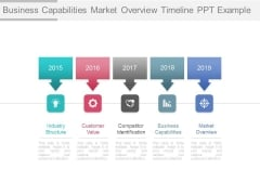 Business Capabilities Market Overview Timeline Ppt Example